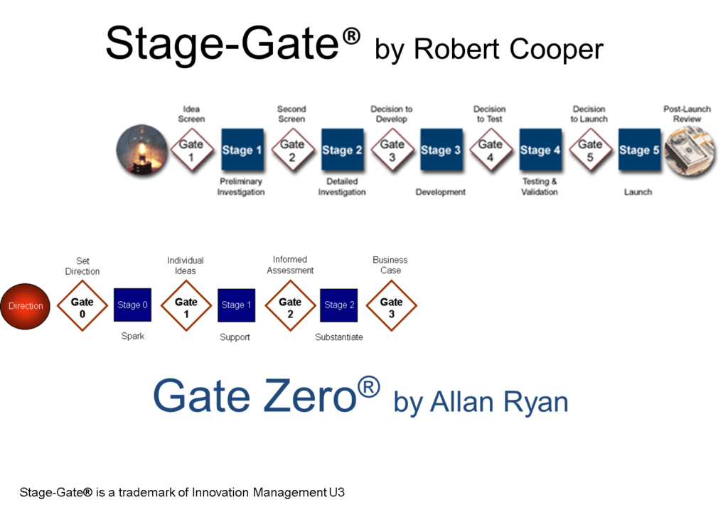 Zero Gate