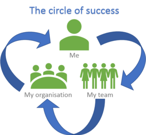 The success circle