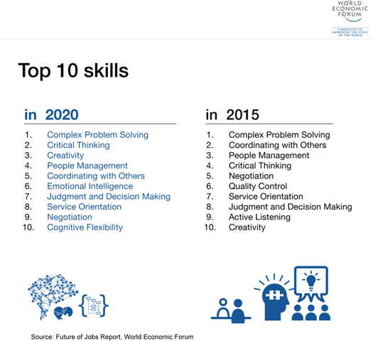 Top 10 Skills of the future