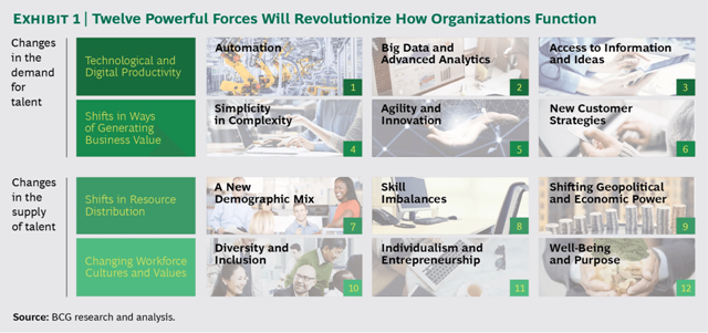 12 powerful forces will revolutionize how organisations function