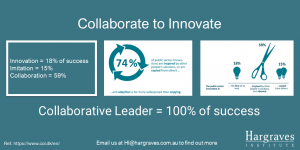 Collaboration accounts for more than 70% of innovation