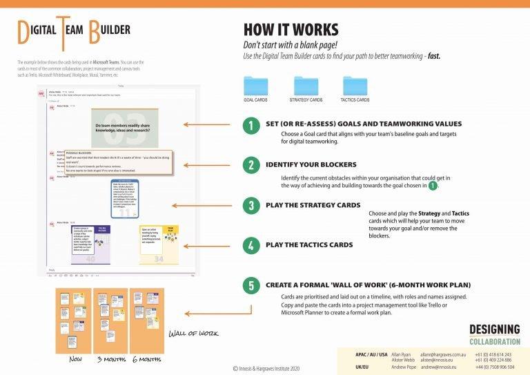 Digital Team Builder Overview