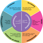 Collaboration assessment tool