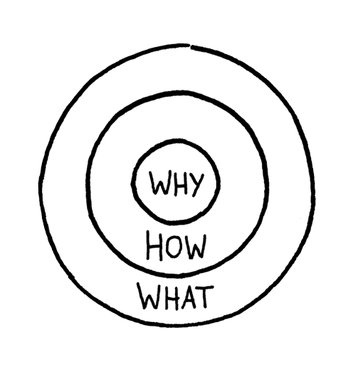 Blog Simon Sinek Start With Why